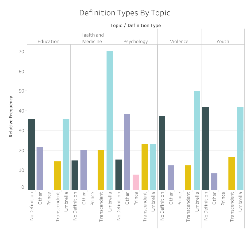 Definition types by topic